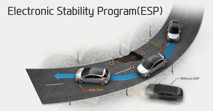 ESP obrigatório em veículos novos na União Europeia