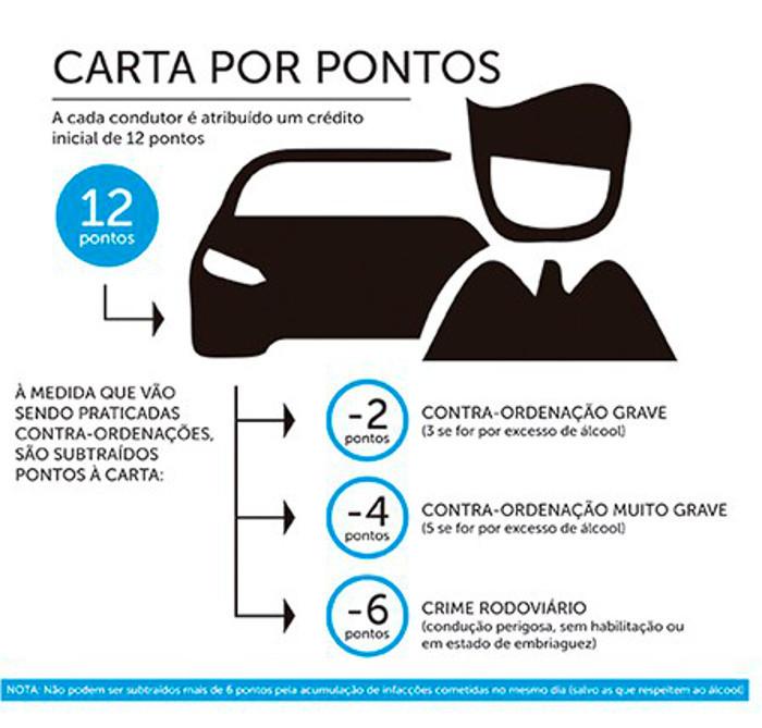 Sistema de carta de condução por pontos e as formações adjuntas